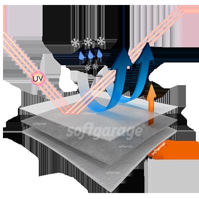 softgarage silvertech